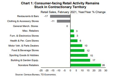 Financial News- Consumer-facing Retail Activity Remains Stuck in Contractionary Territory