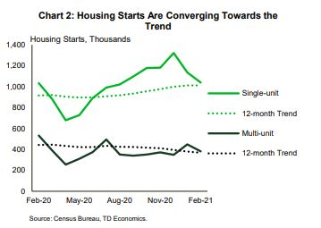 Financial News- Housing Starts Are Converging towards the trends
