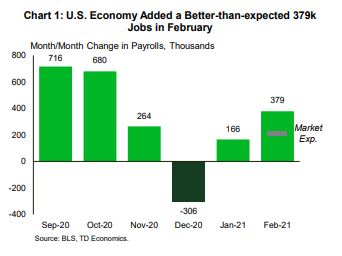 Financial News- Economy Added Better-then-expected 37pk Jobs in February