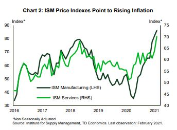 Financial News- ISM Price Indexes Point to Rising Inflation