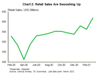 Financial News- Retail Sales Are Swooshing Up