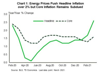 Financial News- Energy Prices Push Headline Inflation over 2% by Core Inflation Remains Subdued