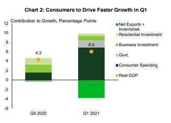 Financial News Consumers to Drive Faster Growth in Q1