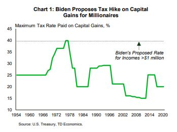 Financial News- Biden Proposes Tax Hike on Capital Gains for Millionaires