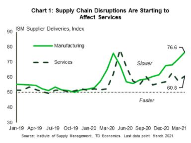 Financial News - Supply Chain Disruptions Are Starting to Affect Services