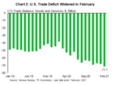 Financial News - US Trade Deficit Widened in February